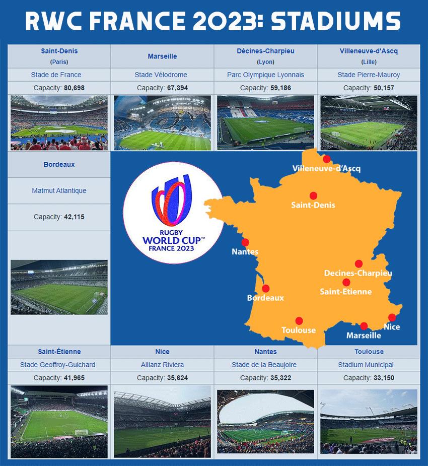 RWC 2023 Stadiums